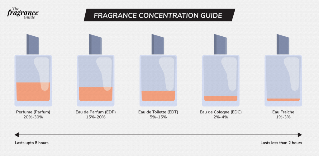 Perfume Fragrance guide, Body odor and treatment
